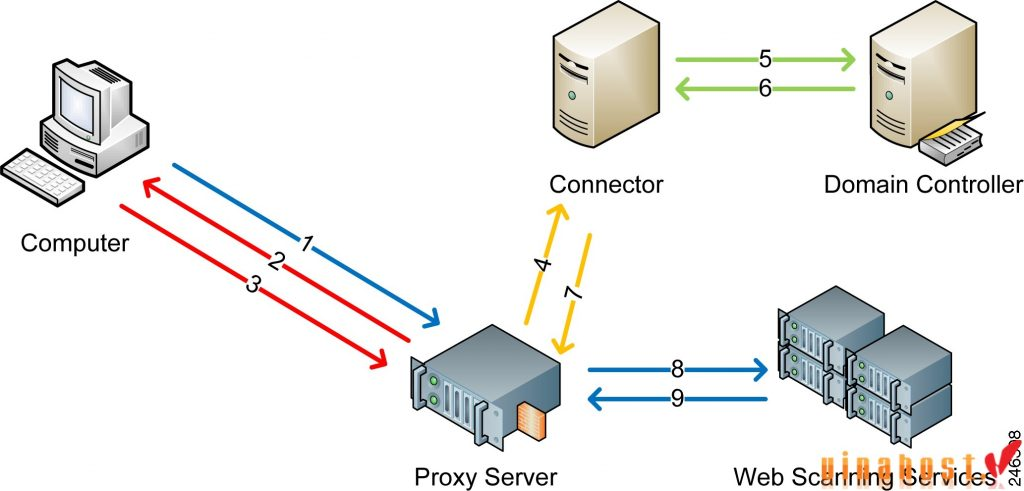 vinahost-Introduction-to-proxy-servers-China-in-computer-networking-1