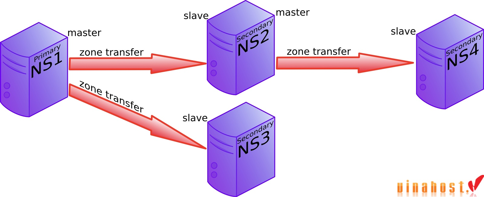 vinahost-The-difference-between-china-server-DNS-and-name-servers-1